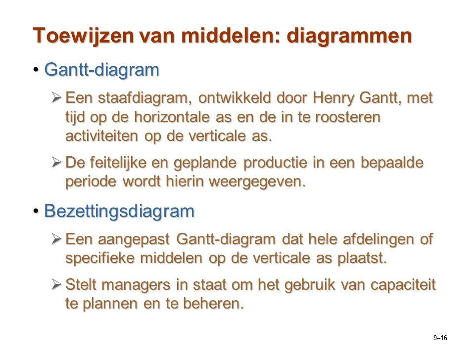 9–16 Toewijzen van middelen: diagrammen Gantt-diagramGantt-diagram  Een staafdiagram, ontwikkeld door Henry Gantt, met tijd op de horizontale as en d