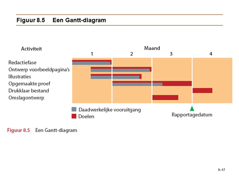 9–17 Figuur 8.5Een Gantt-diagram