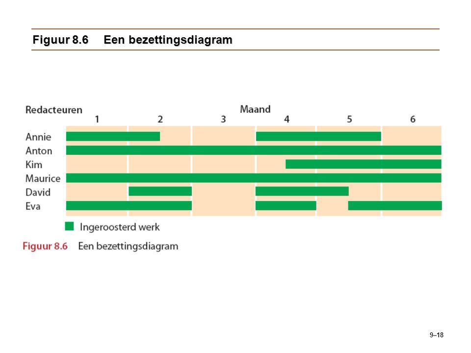 9–18 Figuur 8.6Een bezettingsdiagram