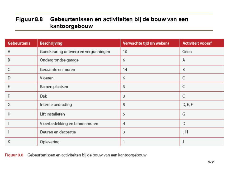 9–21 Figuur 8.8Gebeurtenissen en activiteiten bij de bouw van een kantoorgebouw