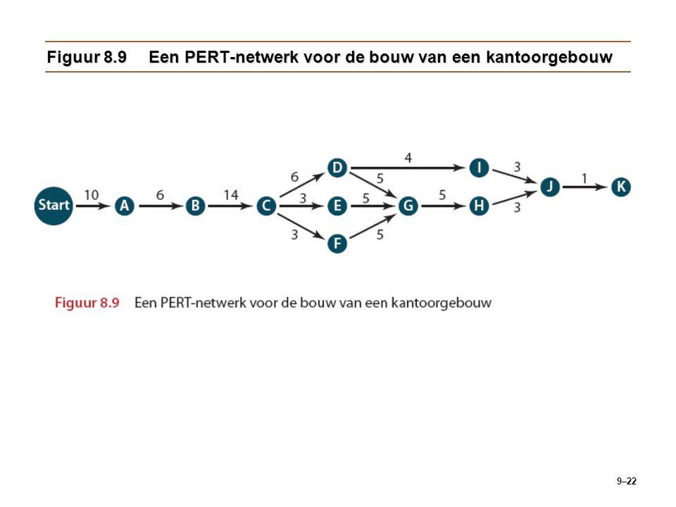 9–22 Figuur 8.9Een PERT-netwerk voor de bouw van een kantoorgebouw