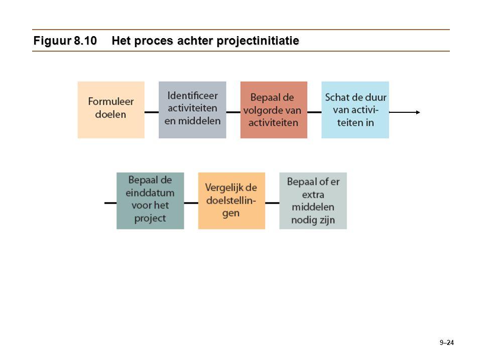 9–24 Figuur 8.10Het proces achter projectinitiatie