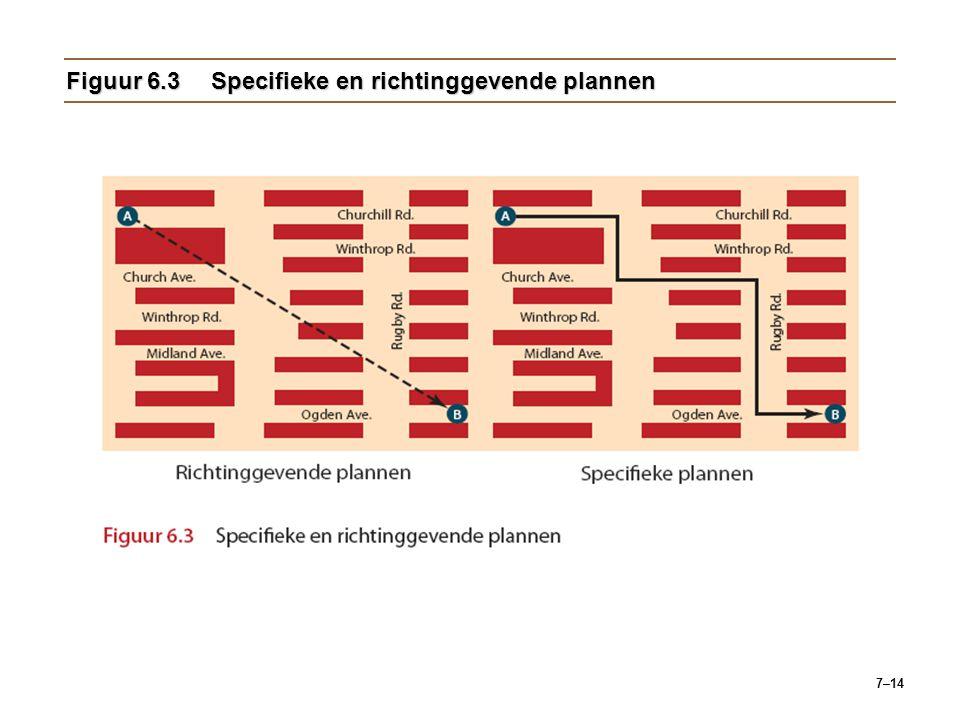 7–14 Figuur 6.3Specifieke en richtinggevende plannen