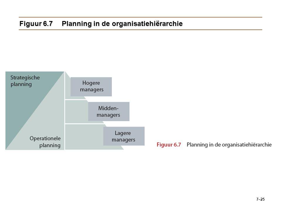 7–25 Figuur 6.7Planning in de organisatiehiërarchie
