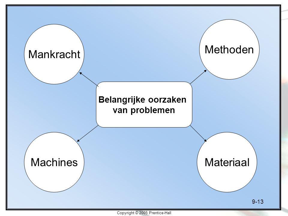 9-13 Copyright © 2005 Prentice-Hall Belangrijke oorzaken van problemen Mankracht MateriaalMachines Methoden