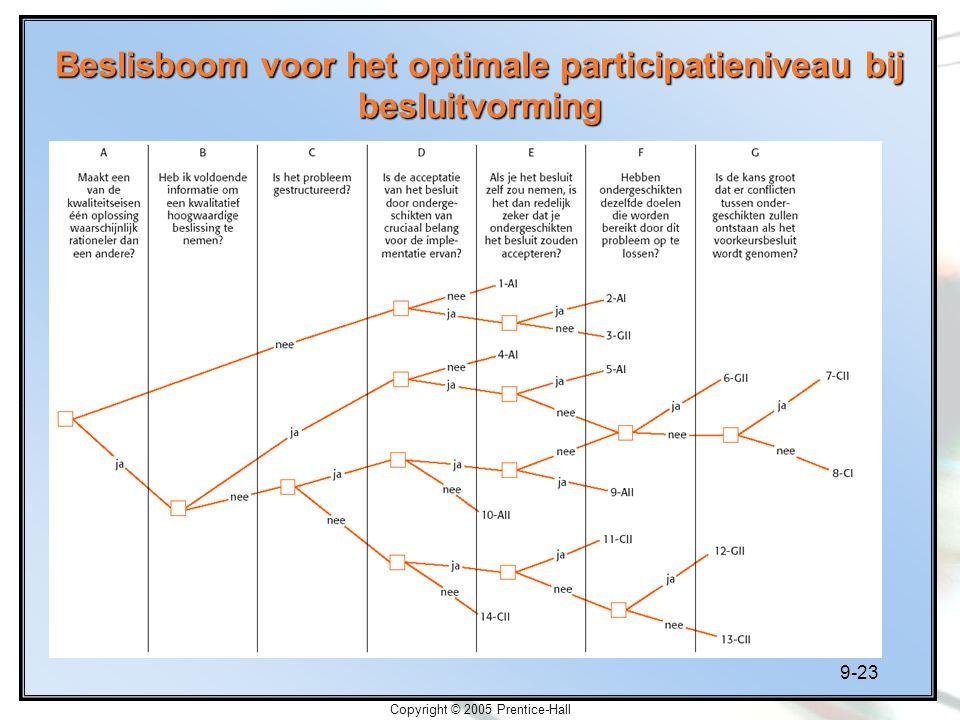 9-23 Copyright © 2005 Prentice-Hall Beslisboom voor het optimale participatieniveau bij besluitvorming