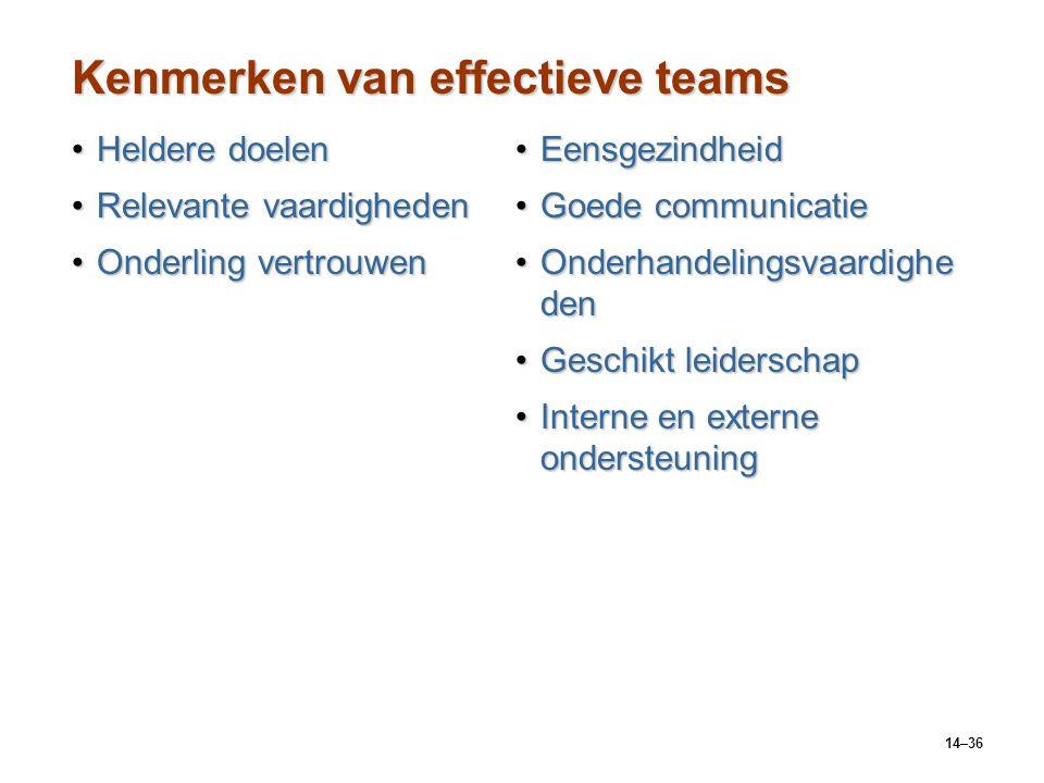 14–36 Kenmerken van effectieve teams Heldere doelenHeldere doelen Relevante vaardighedenRelevante vaardigheden Onderling vertrouwenOnderling vertrouwe