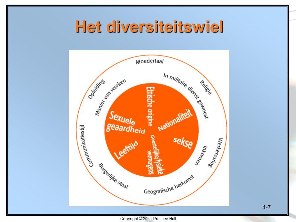 4-18 Copyright © 2005 Prentice-Hall Veelvoorkomende praktijken op het gebied van diversiteit 1.Persoonlijke interventie van het topmanagement.
