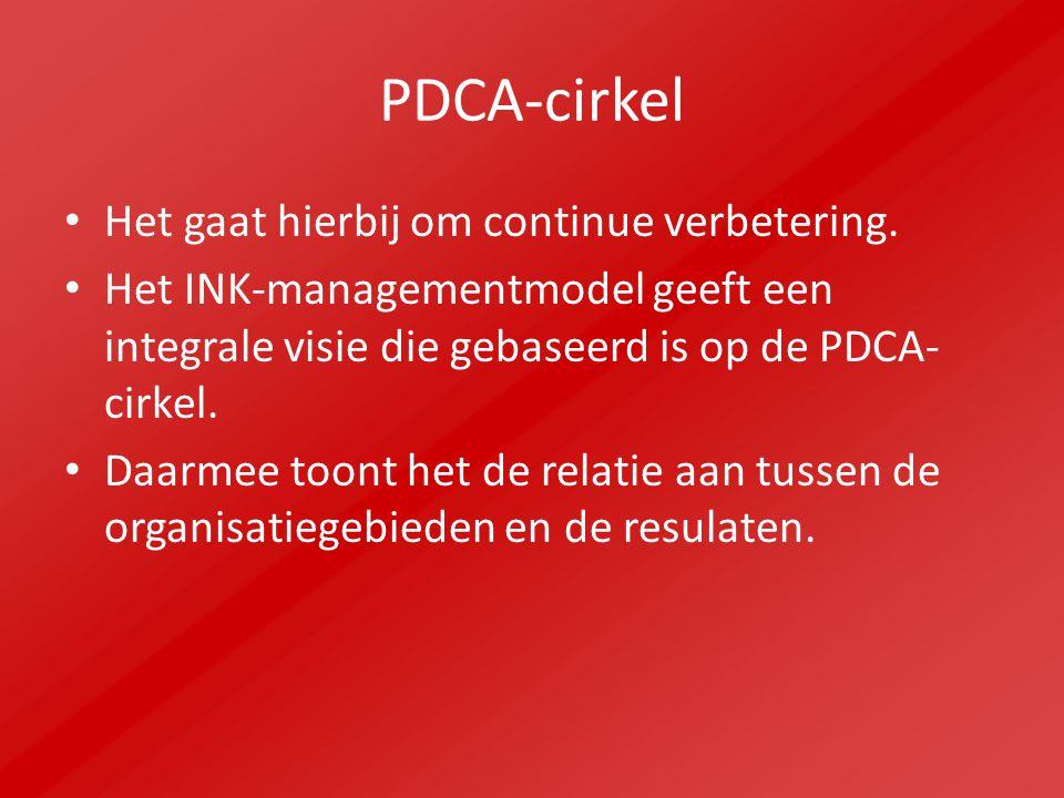 PDCA-cirkel Het gaat hierbij om continue verbetering. Het INK-managementmodel geeft een integrale visie die gebaseerd is op de PDCA- cirkel. Daarmee t