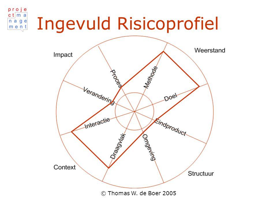 © Thomas W. de Boer 2005 Ingevuld Risicoprofiel