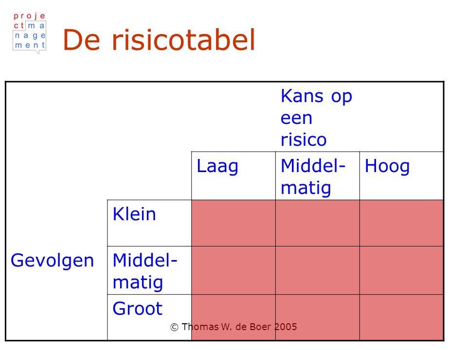 © Thomas W. de Boer 2005 De risicotabel Kans op een risico LaagMiddel- matig Hoog Klein GevolgenMiddel- matig Groot