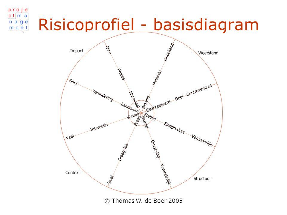 © Thomas W. de Boer 2005 Risicoprofiel - basisdiagram