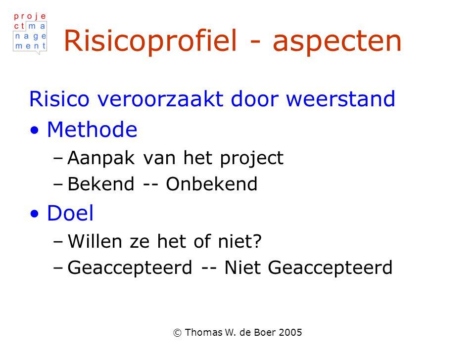 © Thomas W. de Boer 2005 Risicoprofiel - aspecten Risico veroorzaakt door weerstand Methode –Aanpak van het project –Bekend -- Onbekend Doel –Willen z