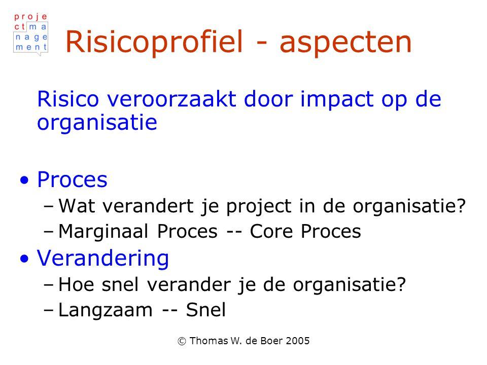 © Thomas W. de Boer 2005 Risicoprofiel - aspecten Risico veroorzaakt door impact op de organisatie Proces –Wat verandert je project in de organisatie?
