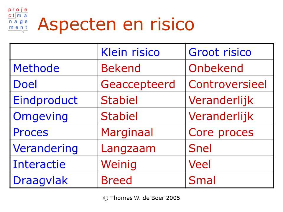 © Thomas W. de Boer 2005 Aspecten en risico Klein risicoGroot risico MethodeBekendOnbekend DoelGeaccepteerdControversieel EindproductStabielVeranderli
