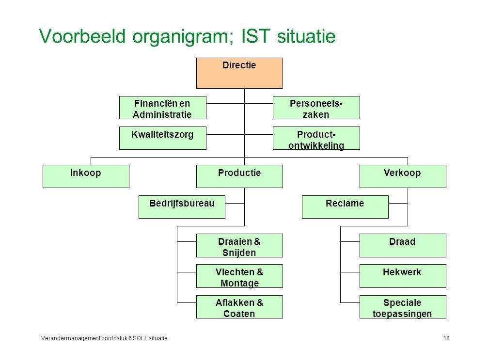 Verandermanagement hoofdstuk 6 SOLL situatie18 Voorbeeld organigram; IST situatie Directie Financiën en Administratie Personeels- zaken ProductieVerko