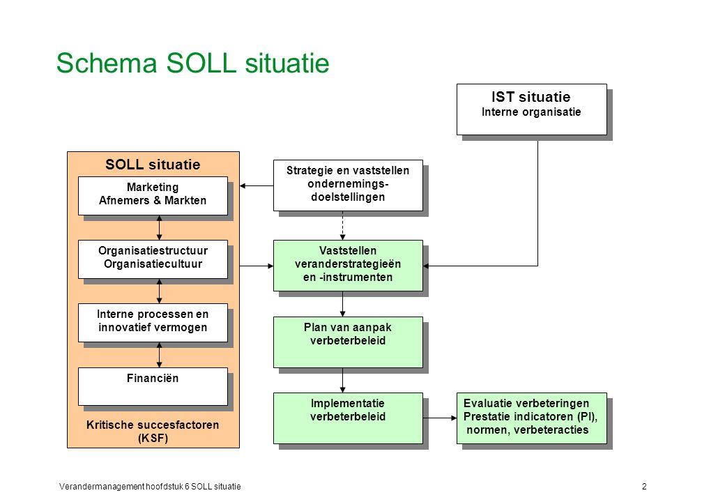 Verandermanagement hoofdstuk 6 SOLL situatie2 Schema SOLL situatie Strategie en vaststellen ondernemings- doelstellingen Vaststellen veranderstrategie