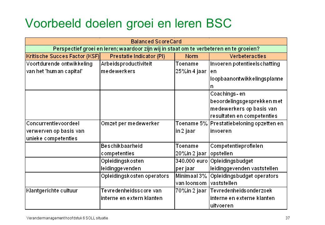 Verandermanagement hoofdstuk 6 SOLL situatie37 Voorbeeld doelen groei en leren BSC