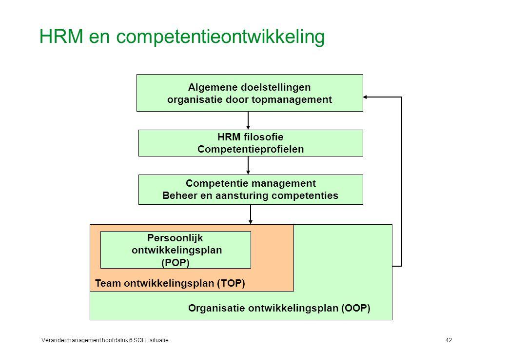 Verandermanagement hoofdstuk 6 SOLL situatie42 HRM en competentieontwikkeling Organisatie ontwikkelingsplan (OOP) Team ontwikkelingsplan (TOP) Algemen