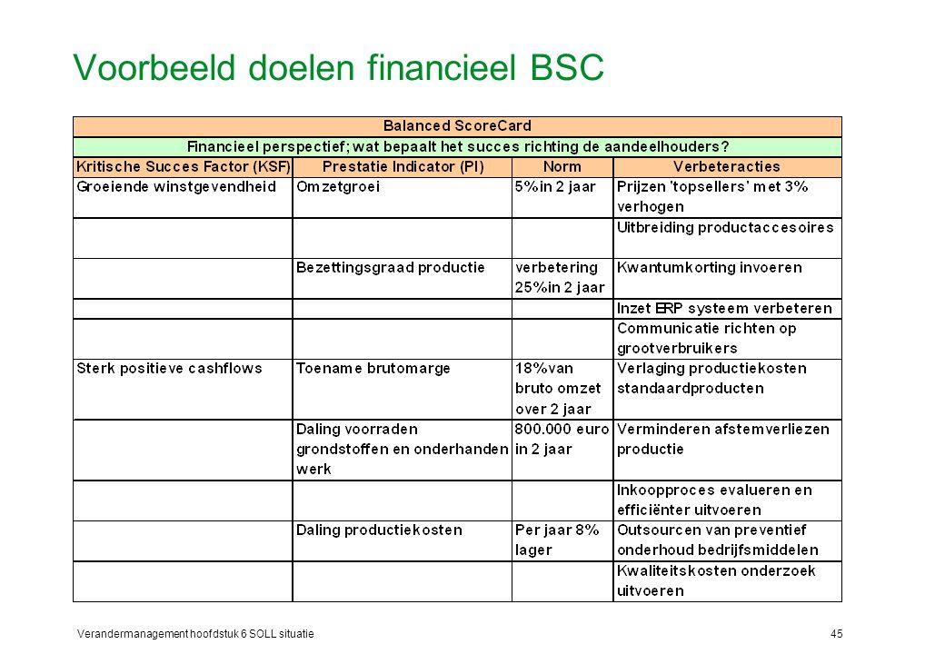 Verandermanagement hoofdstuk 6 SOLL situatie45 Voorbeeld doelen financieel BSC