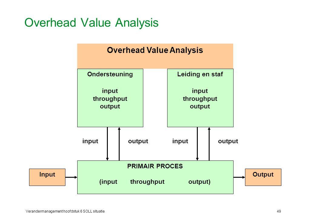 Verandermanagement hoofdstuk 6 SOLL situatie49 Overhead Value Analysis PRIMAIR PROCES (input throughput output) InputOutput Ondersteuning input throug