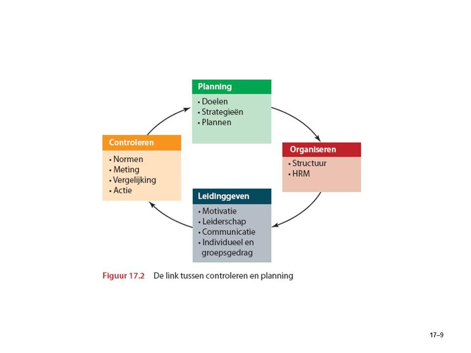 17–10 Het controleproces Het controleprocesHet controleproces 1.Meten van daadwerkelijke prestaties.