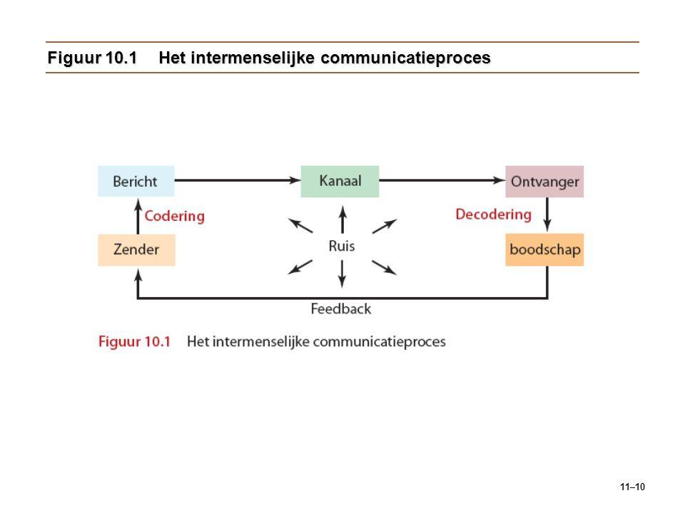 11–10 Figuur 10.1Het intermenselijke communicatieproces