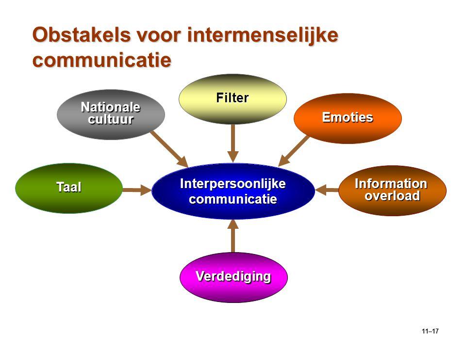 11–17 Obstakels voor intermenselijke communicatie Verdediging Nationale cultuur Emoties Information overload Interpersoonlijke communicatie Taal Filte