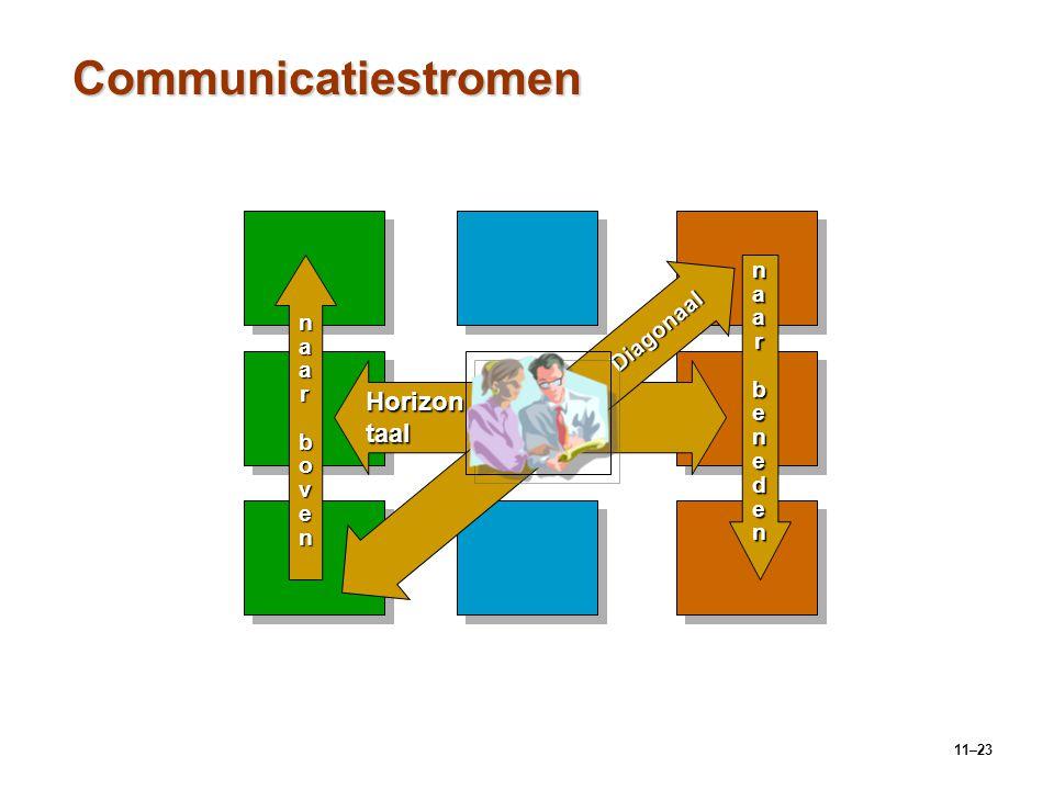 11–23 Communicatiestromen Horizontaal Diagonaal naarnaarbenedenbenedennaarnaarbenedenbeneden naarnaar boven bovennaarnaar boven boven