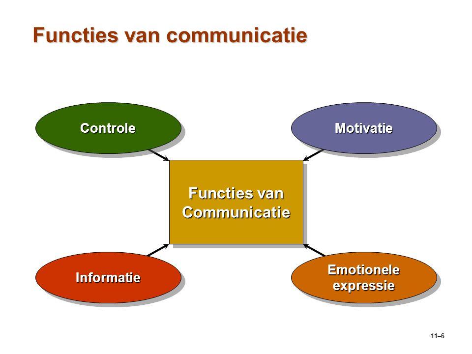 11–6 Functies van communicatie Functies van Communicatie ControleControleMotivatieMotivatie Emotionele expressie InformatieInformatie