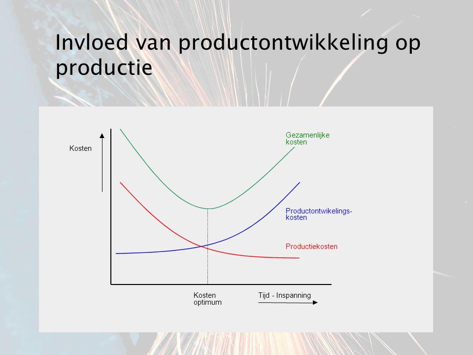 Invloed van productontwikkeling op productie Tijd - Inspanning Kosten Productiekosten Productontwikelings- kosten Gezamenlijke kosten Kosten optimum