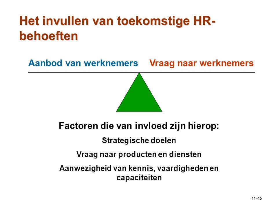 11–15 Het invullen van toekomstige HR- behoeften Aanbod van werknemersVraag naar werknemers Factoren die van invloed zijn hierop: Strategische doelen