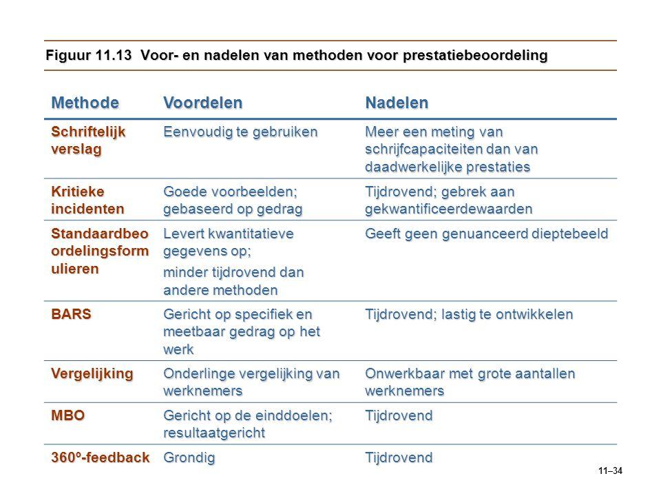 11–34 Figuur 11.13 Voor- en nadelen van methoden voor prestatiebeoordeling MethodeVoordelenNadelen Schriftelijk verslag Eenvoudig te gebruiken Meer ee
