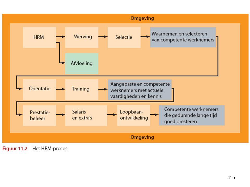 11–9 Figuur 11.2Het HRM-proces