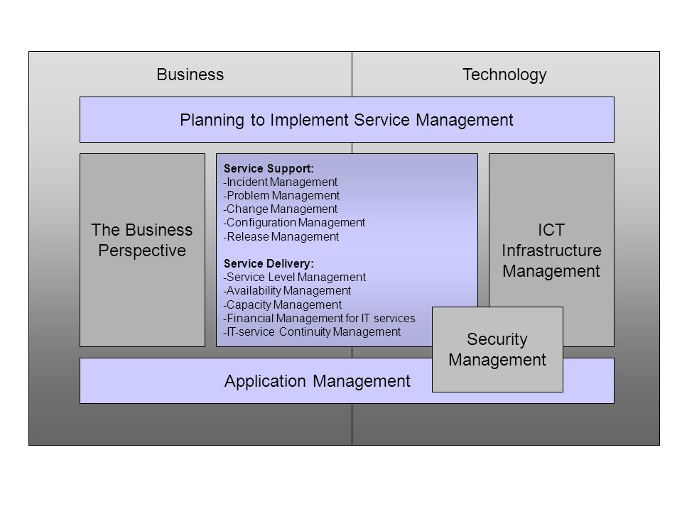 TechnologyBusiness Planning to Implement Service Management Application Management The Business Perspective ICT Infrastructure Management Service Supp