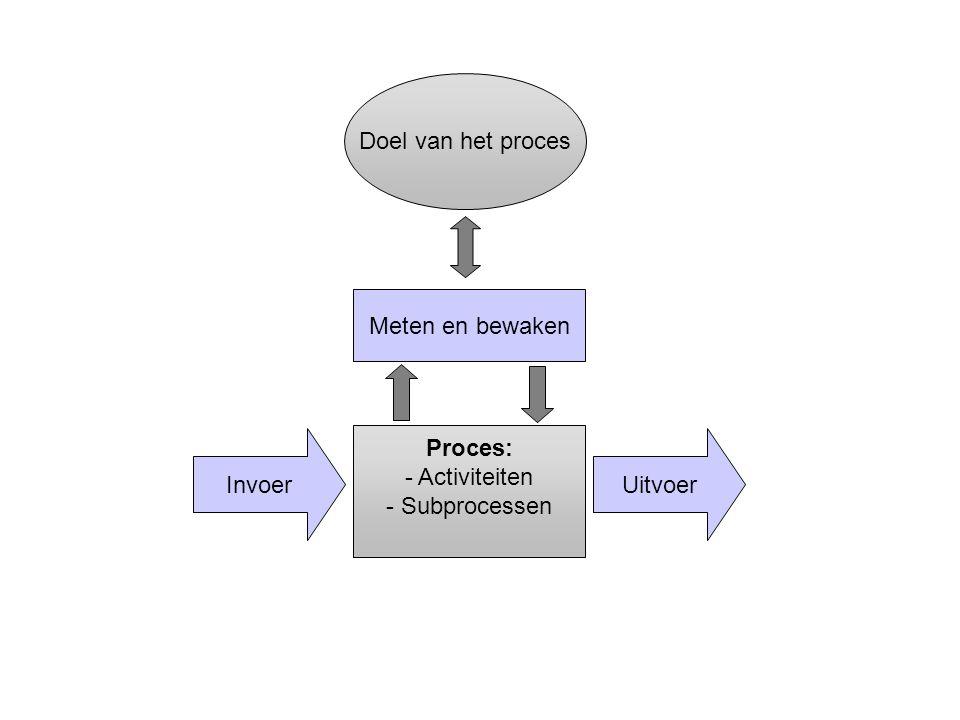UitvoerInvoer Proces: - Activiteiten - Subprocessen Meten en bewaken Doel van het proces