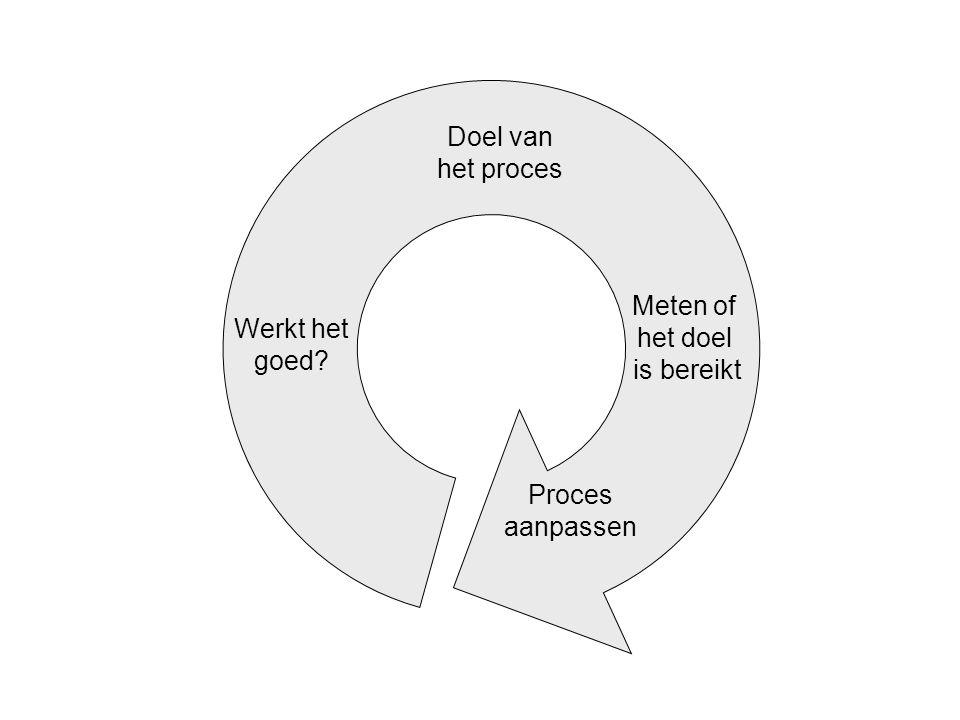 Meten of het doel is bereikt Proces aanpassen Werkt het goed?