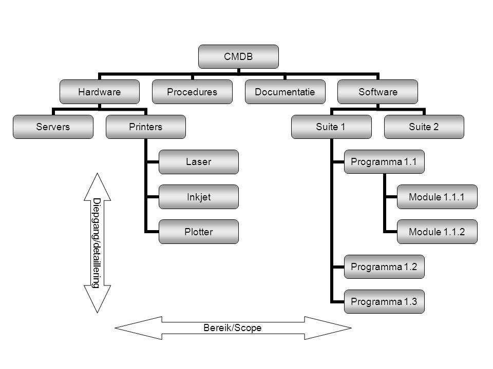 Hardware ServersPrinters Laser Inkjet Plotter ProceduresDocumentatieSoftware Suite 1 Programma 1.1 Module 1.1.1 Module 1.1.2 Programma 1.2 Programma 1.3 Suite 2 Bereik/Scope Diepgang/detaillering