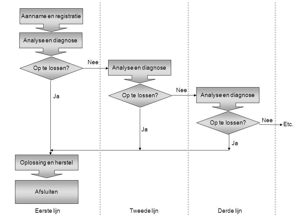 Aanname en registratie Analyse en diagnose Op te lossen? Oplossing en herstel Afsluiten Ja Nee Analyse en diagnose Op te lossen? Ja Nee Analyse en dia