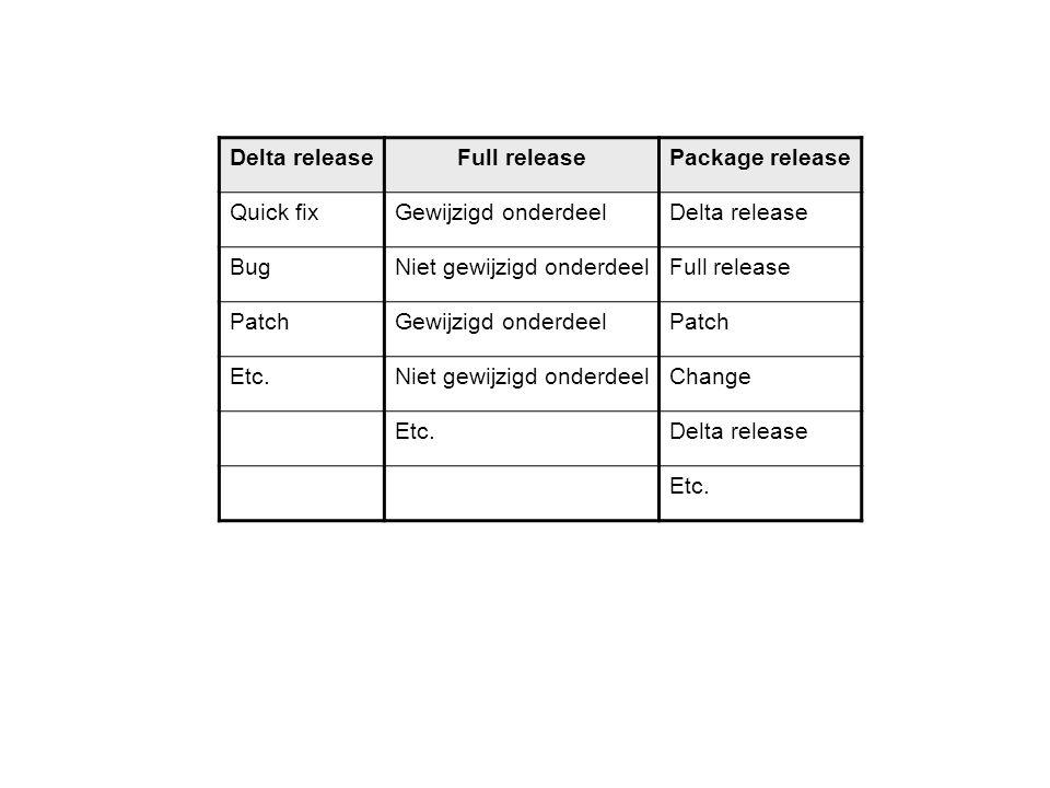 Delta releaseFull releasePackage release Quick fixGewijzigd onderdeelDelta release BugNiet gewijzigd onderdeelFull release PatchGewijzigd onderdeelPat
