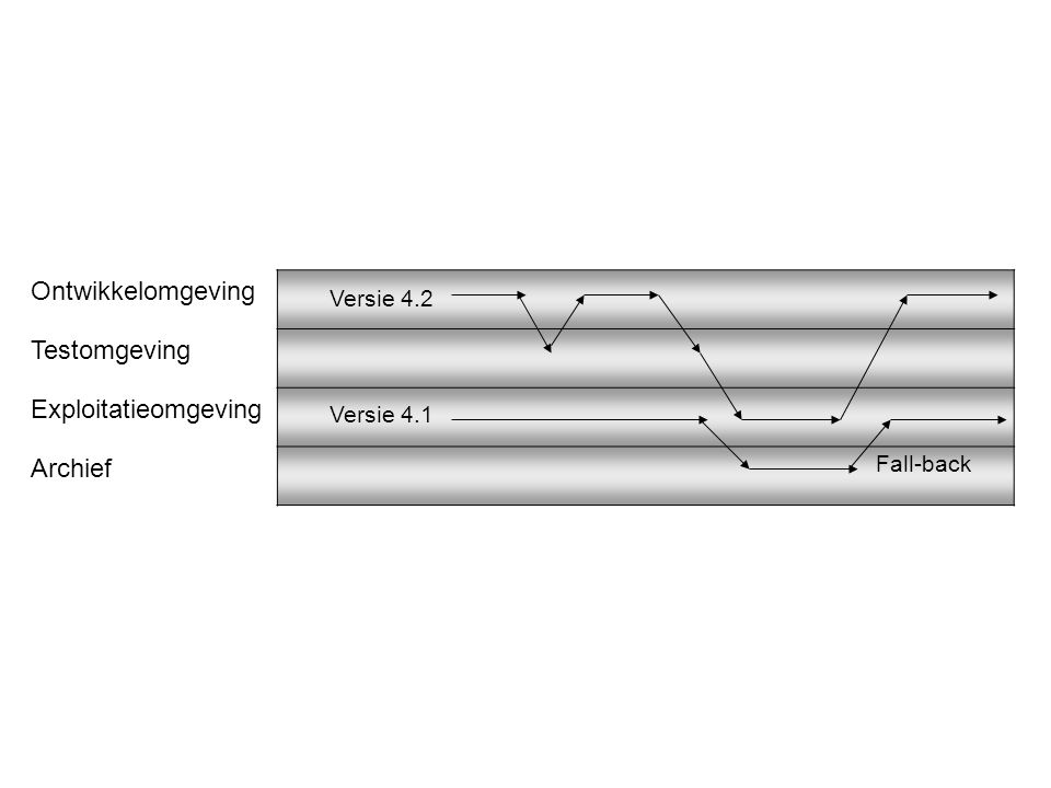 Ontwikkelomgeving Testomgeving Exploitatieomgeving Archief Versie 4.2 Versie 4.1 Fall-back