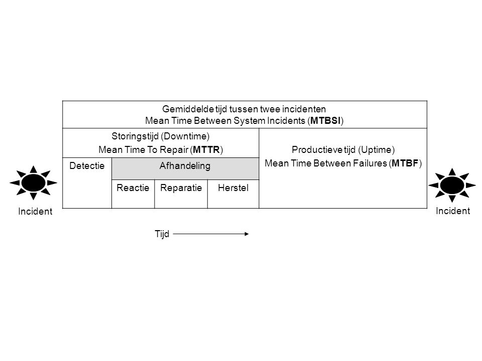 Gemiddelde tijd tussen twee incidenten Mean Time Between System Incidents (MTBSI) Storingstijd (Downtime) Mean Time To Repair (MTTR)Productieve tijd (