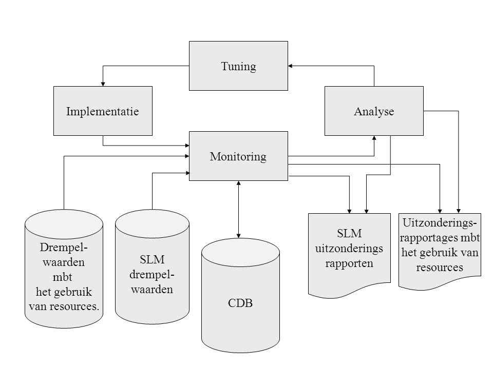 Tuning ImplementatieAnalyse Monitoring Drempel- waarden mbt het gebruik van resources. SLM drempel- waarden CDB Uitzonderings- rapportages mbt het geb