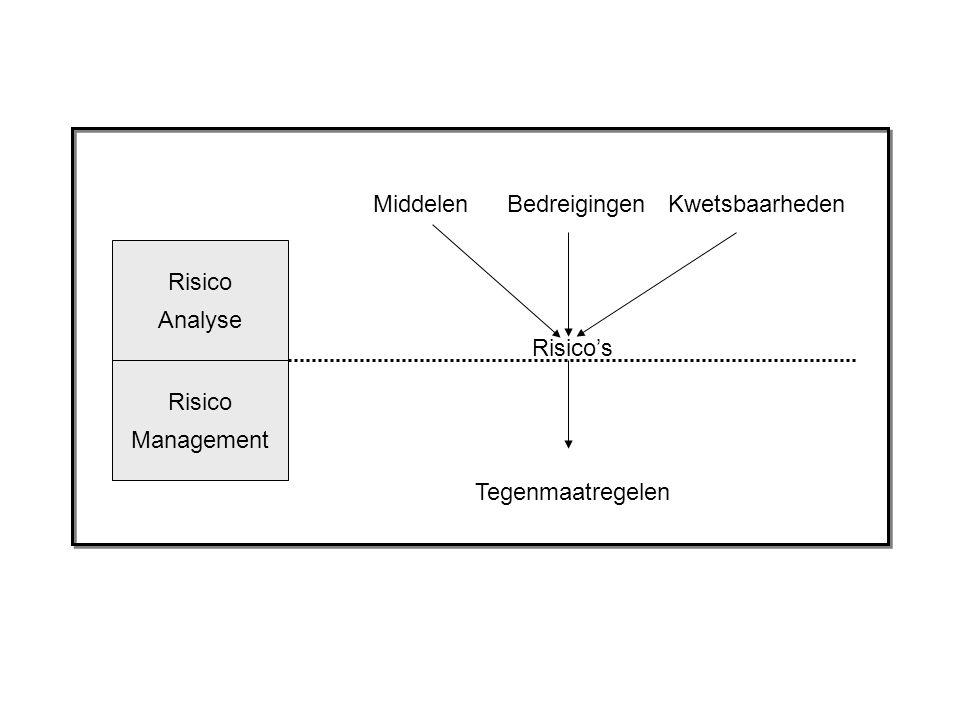 Risico Analyse Risico Management Risico's MiddelenBedreigingenKwetsbaarheden Tegenmaatregelen