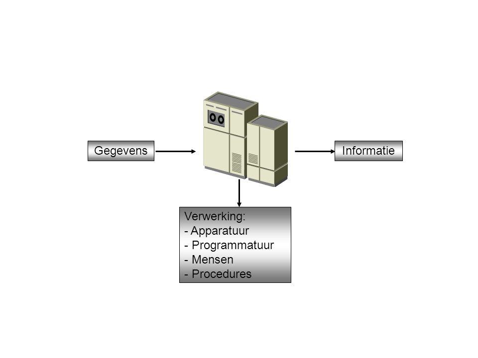 GegevensInformatie Verwerking: - Apparatuur - Programmatuur - Mensen - Procedures