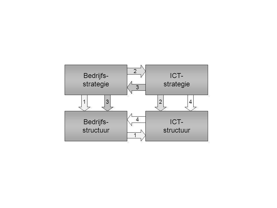 Bedrijfs- strategie Bedrijfs- structuur ICT- strategie ICT- structuur 1 1 2 23 3 4 4