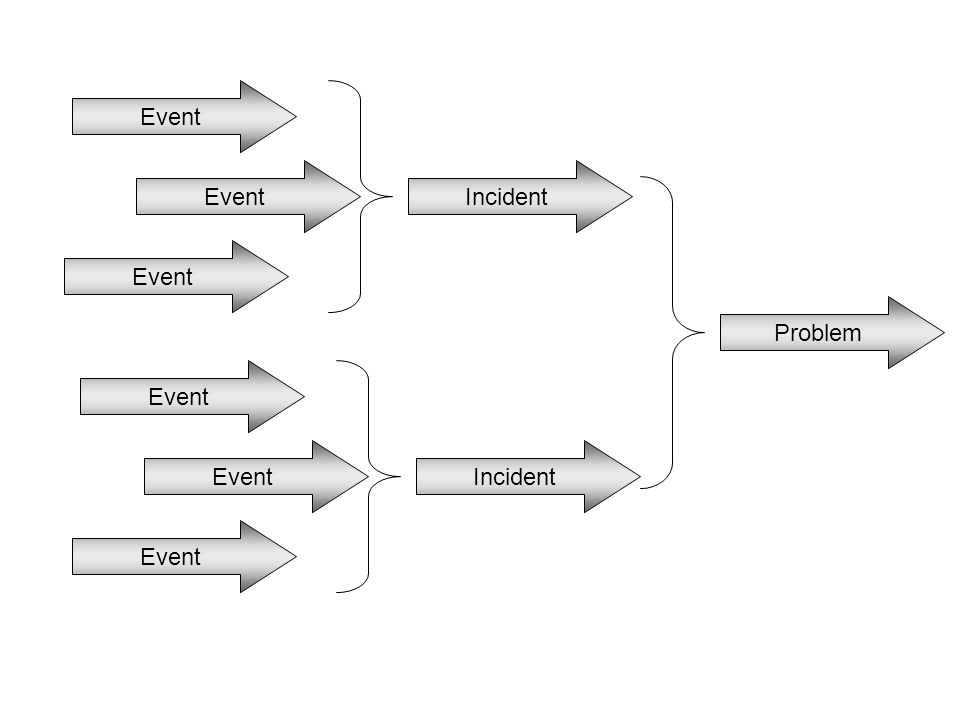 Event Incident Event Incident Problem