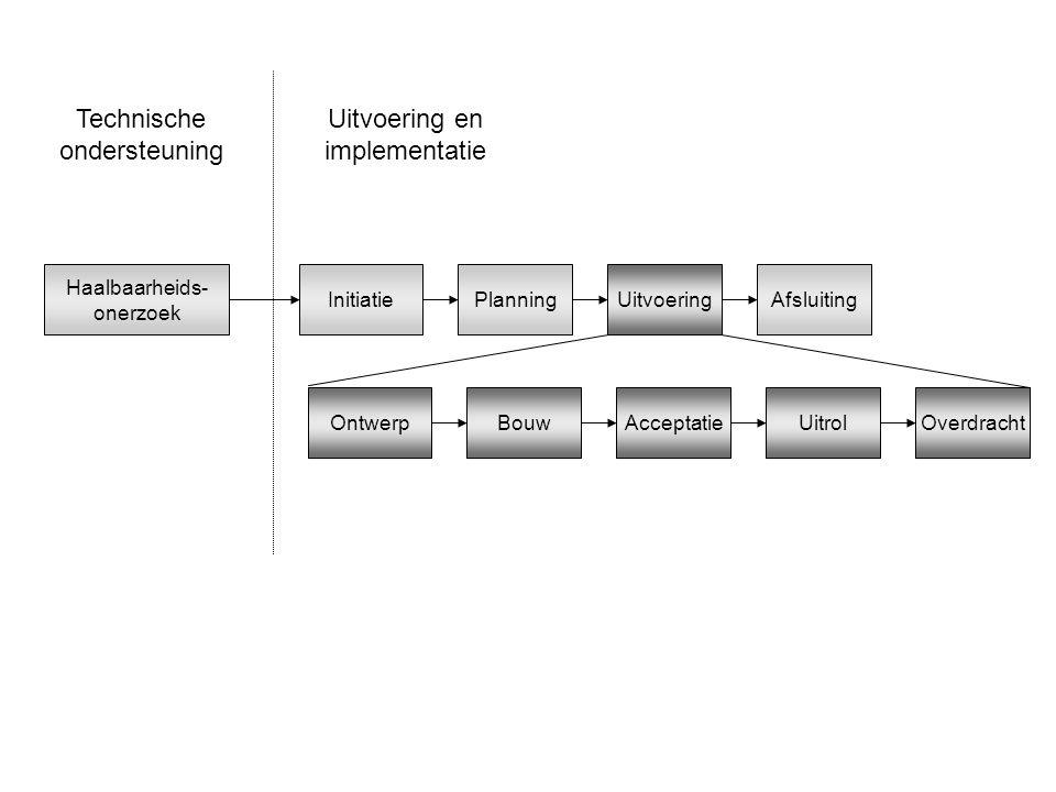 Haalbaarheids- onerzoek InitiatiePlanningUitvoeringAfsluiting Technische ondersteuning Uitvoering en implementatie OntwerpBouwAcceptatieUitrolOverdrac