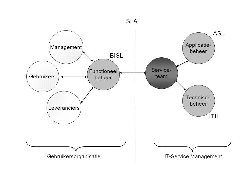 Functioneel beheer Service- team Management Gebruikers Leveranciers Applicatie- beheer Technisch beheer IT-Service Management SLA Gebruikersorganisatie ASL ITIL BISL