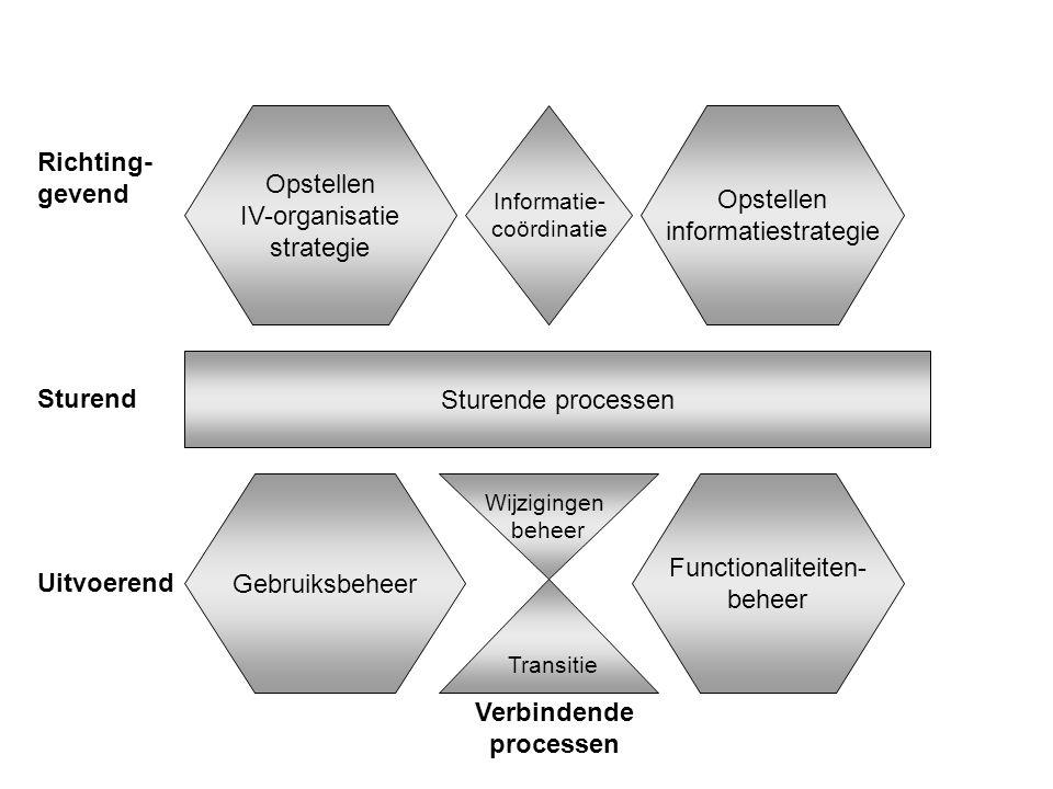 Sturende processen Gebruiksbeheer Functionaliteiten- beheer Transitie Wijzigingen beheer Opstellen IV-organisatie strategie Opstellen informatiestrategie Informatie- coördinatie Richting- gevend Sturend Uitvoerend Verbindende processen